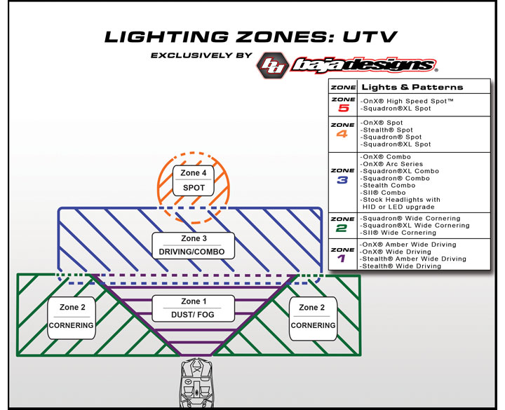 Baja Designs UTV Guide baja designs led lights baja designs light bar Baja Designs Wiring Harness at fashall.co